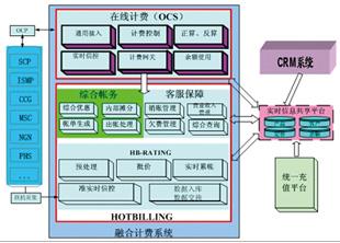 达内电信计费系统项目介绍